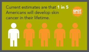 1-in-5-people-will-get-skin-cancer